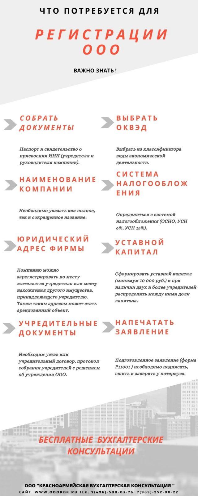 инфографика что нужно для регистрации ооо